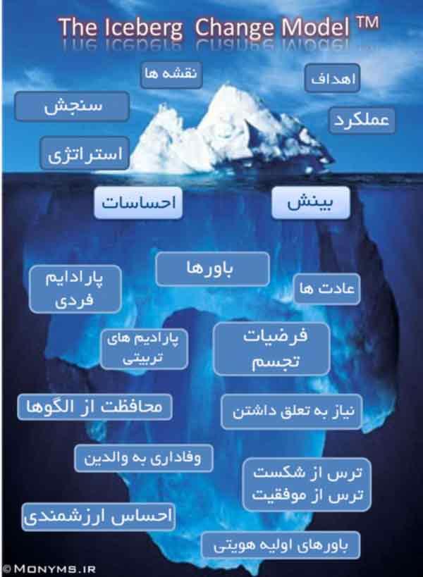 مدل ذهن کوه یخ